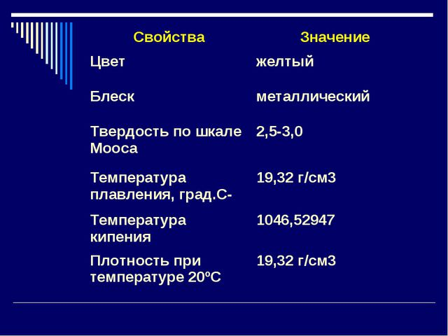 СвойстваЗначение Цветжелтый Блескметаллический Твердость по шкале Мооса2,...