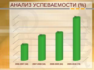 АНАЛИЗ УСПЕВАЕМОСТИ (%)