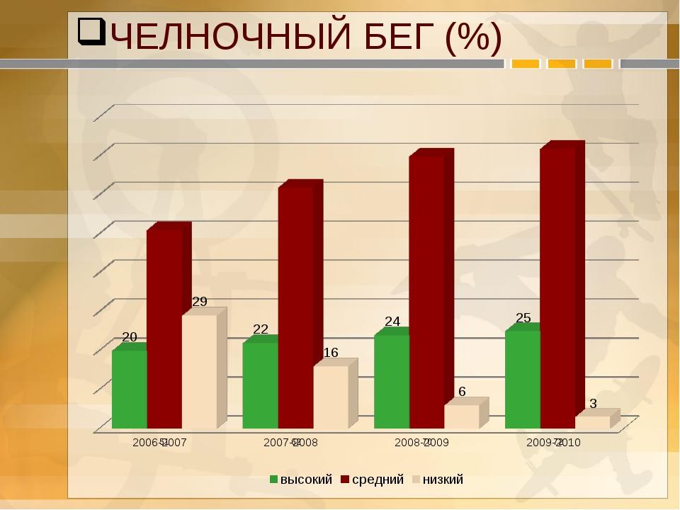 ЧЕЛНОЧНЫЙ БЕГ (%)