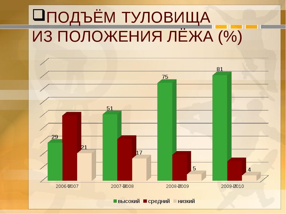 ПОДЪЁМ ТУЛОВИЩА ИЗ ПОЛОЖЕНИЯ ЛЁЖА (%)