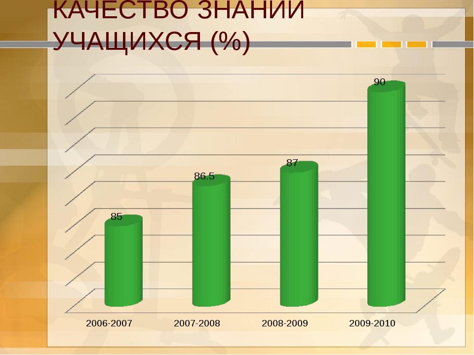 КАЧЕСТВО ЗНАНИЙ УЧАЩИХСЯ (%)