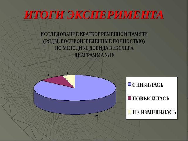 ИТОГИ ЭКСПЕРИМЕНТА