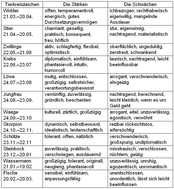 http://edu.dvgups.ru/METDOC/CGU/INOSTR/NEM/METOD/PRAK_UST_R/ris/tab.JPG