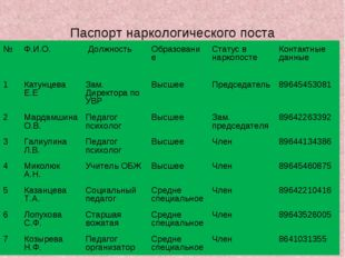 Паспорт наркологического поста №Ф.И.О. Должность Образование Статус в нар