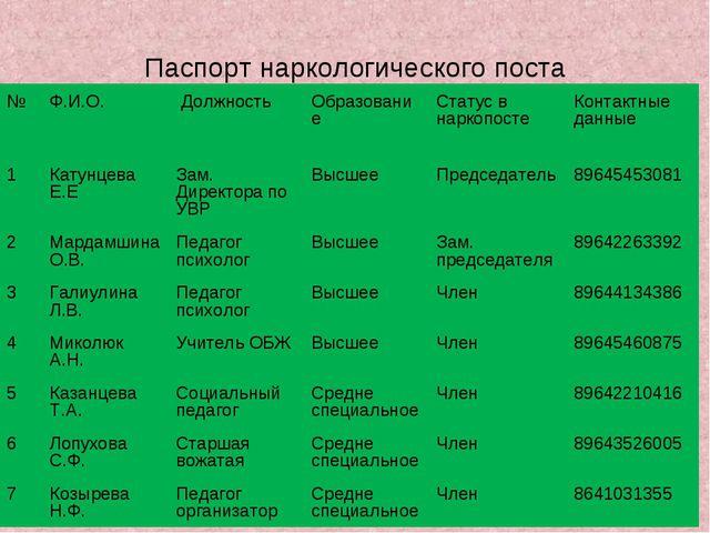 Паспорт наркологического поста №Ф.И.О. Должность Образование Статус в нар...