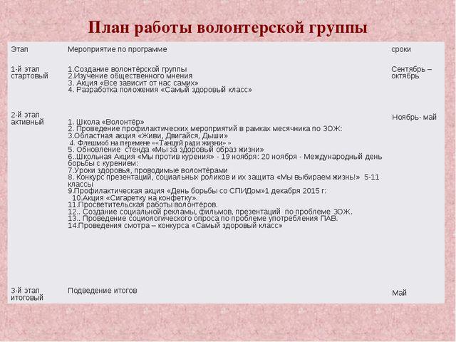 План работы волонтерской группы ЭтапМероприятие по программесроки 1-й этап...