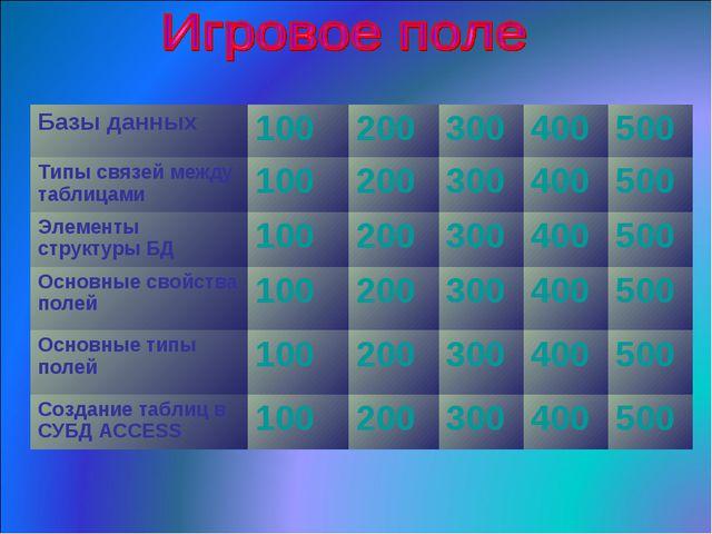 Базы данных100200300400500 Типы связей между таблицами100200300400...