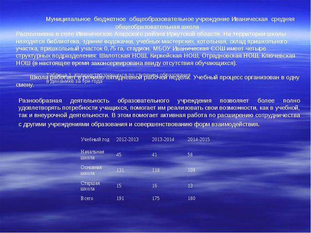 Муниципальное бюджетное общеобразовательное учреждение Иваническая средня...
