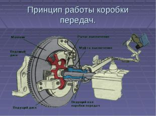 Принцип работы коробки передач.
