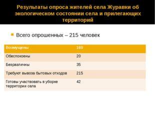 Результаты опроса жителей села Журавки об экологическом состоянии села и прил