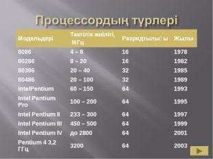 МодельдеріТактілік жиілігі, МГцРазрядтылығыЖылы 80864 – 8161978 802868
