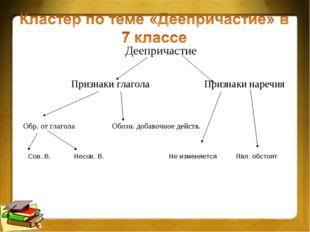 Деепричастие Признаки глагола Признаки наречия Обр. от глагола Обозн. добавоч