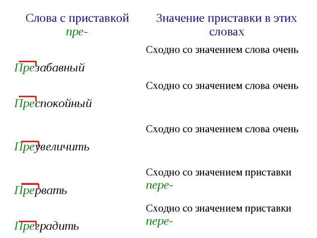 Слова с приставкой пре-Значение приставки в этих словах ПрезабавныйСходно с...