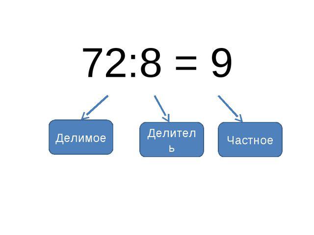 72:8 = 9 Делимое Делитель Частное