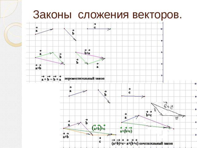 Законы сложения векторов.
