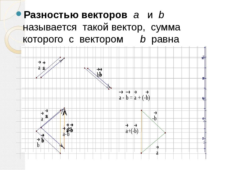 Разностью векторов a и b называется такой вектор, сумма которого с вектором b...