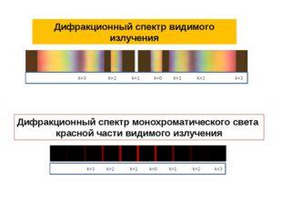 Дифракционный спектр видимого излучения Дифракционный спектр монохроматическо