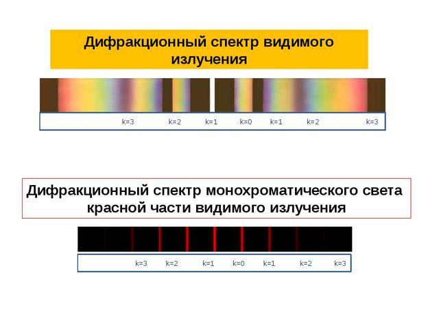 Дифракционный спектр видимого излучения Дифракционный спектр монохроматическо...