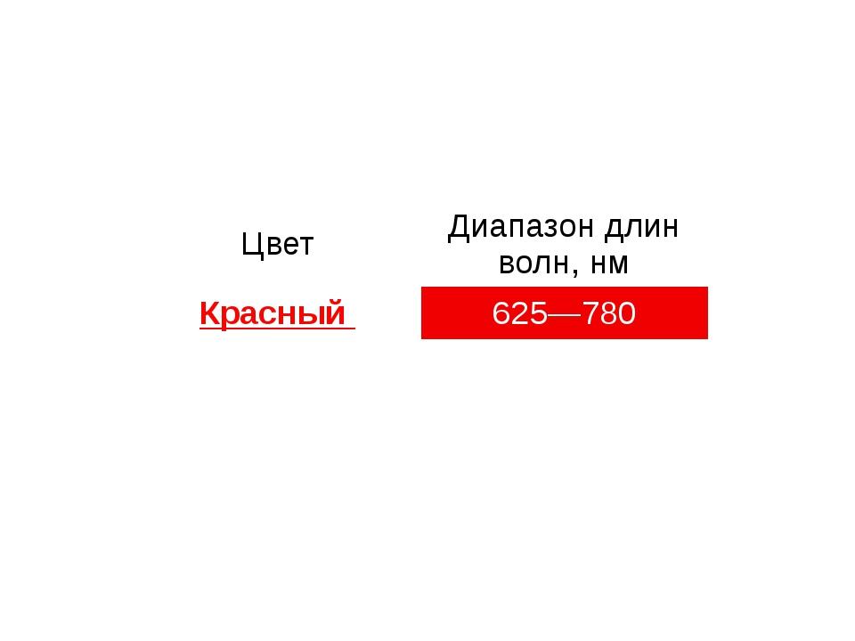 Цвет Диапазон длин волн, нм Красный 625—780