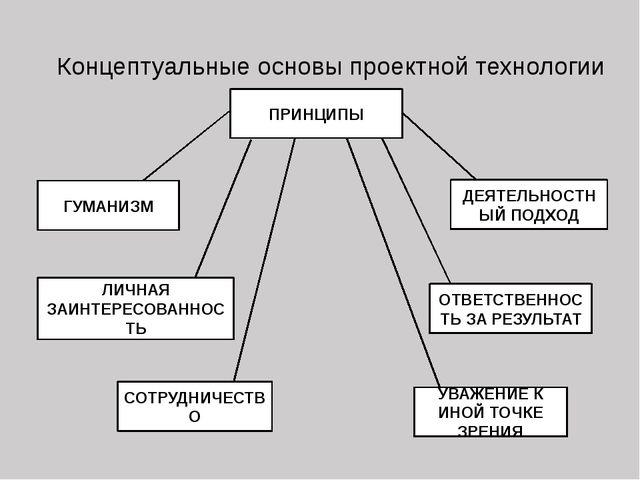 Концептуальные основы проектной технологии ПРИНЦИПЫ ГУМАНИЗМ ЛИЧНАЯ ЗАИНТЕРЕС...