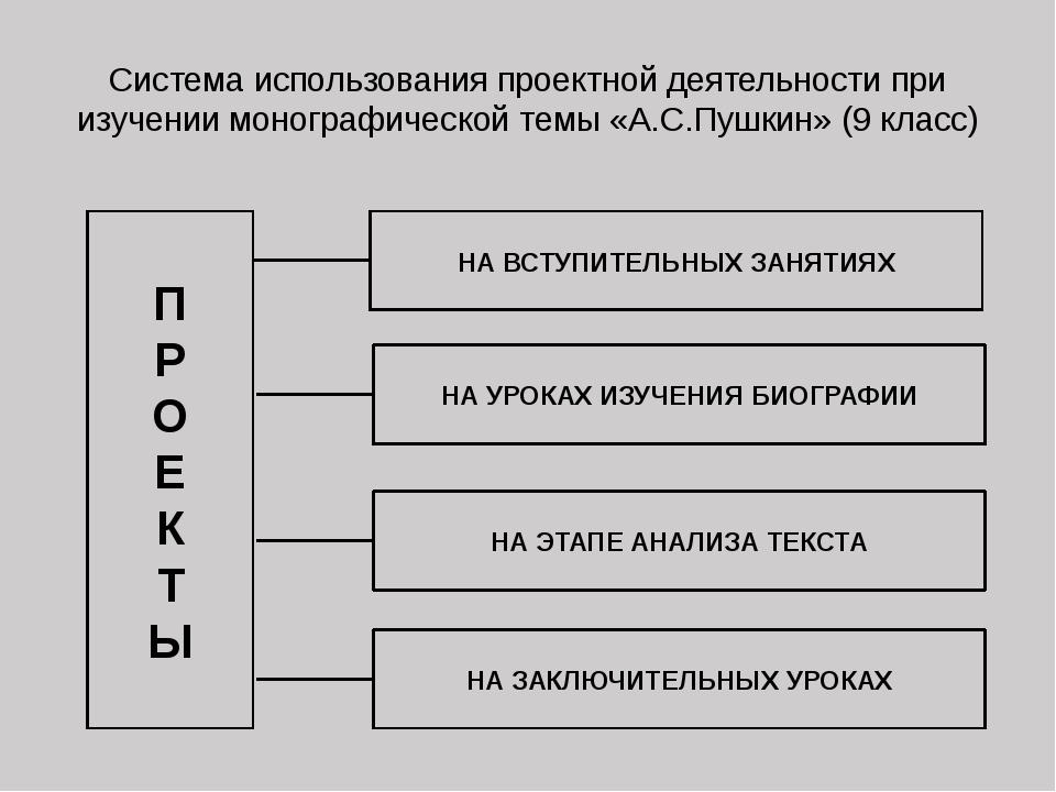Система использования проектной деятельности при изучении монографической тем...