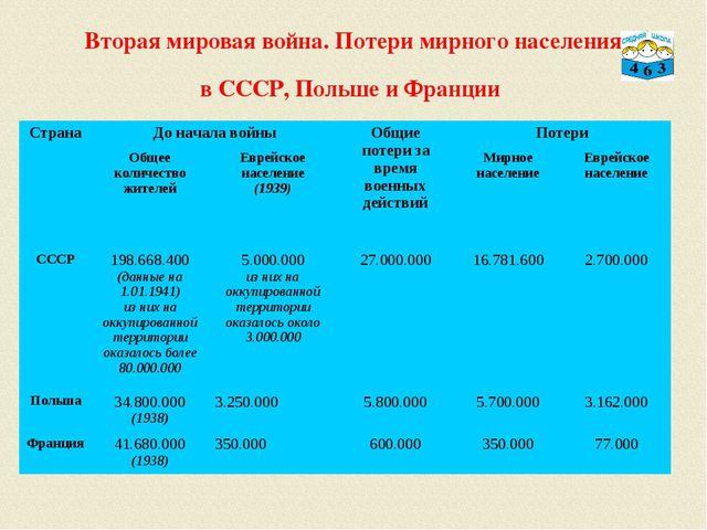 Вторая мировая война. Потери мирного населения в СССР, Польше и Франции Стран...