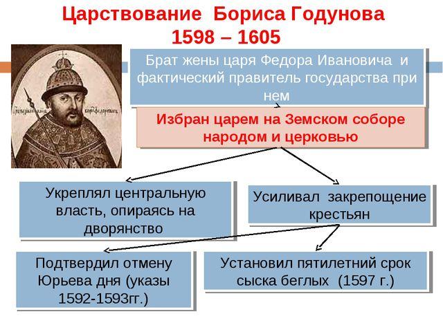 Царствование Бориса Годунова 1598 – 1605 Брат жены царя Федора Ивановича и ф...