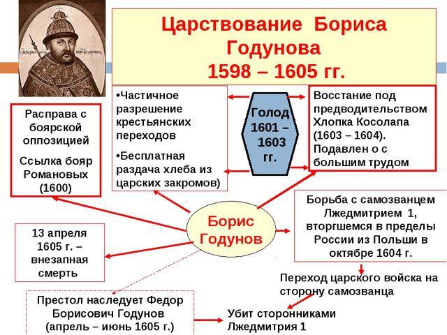 Царствование Бориса Годунова 1598 – 1605 гг. Борис Годунов Расправа с боярско...