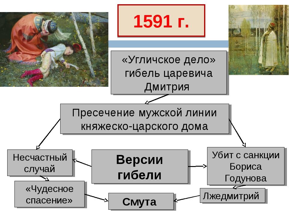 1591 г. Пресечение мужской линии княжеско-царского дома «Угличское дело» гибе...