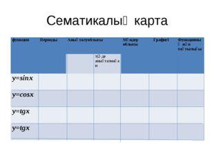 Сематикалық карта функцияПериодыАнықталуоблысыМәндер облысы ГрафигіФункц