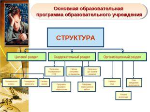 Основная образовательная программа образовательного учреждения Программы Форм