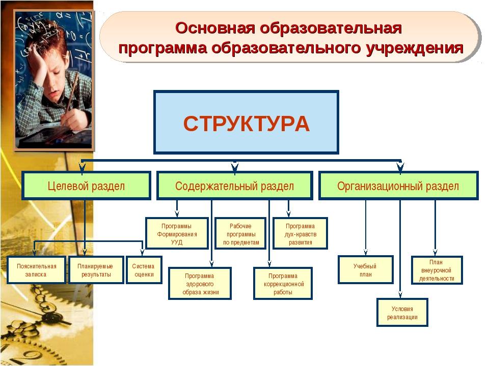 Основная образовательная программа образовательного учреждения Программы Форм...
