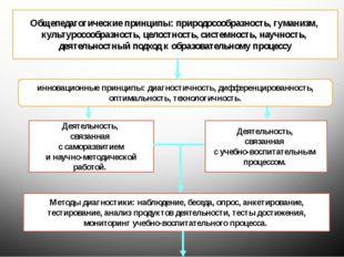 Общепедагогические принципы: природосообразность, гуманизм, культуросообразно