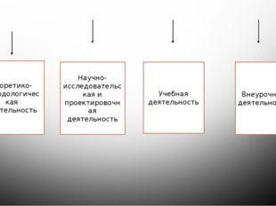 Направления инновационной деятельности Теоретико-методологическая деятельност