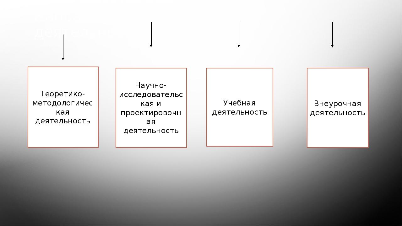 Направления инновационной деятельности Теоретико-методологическая деятельност...