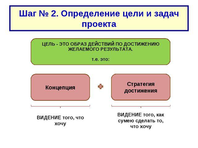 Шаг № 2. Определение цели и задач проекта