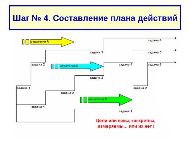 Шаг № 4. Составление плана действий Шаг № 4. Составление плана действий