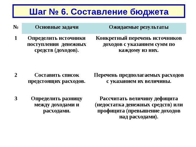 Шаг № 6. Составление бюджета №Основные задачиОжидаемые результаты 1Определ...