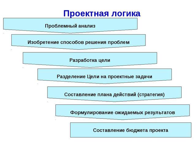 Проектная логика Проблемный анализ Изобретение способов решения проблем Разр...