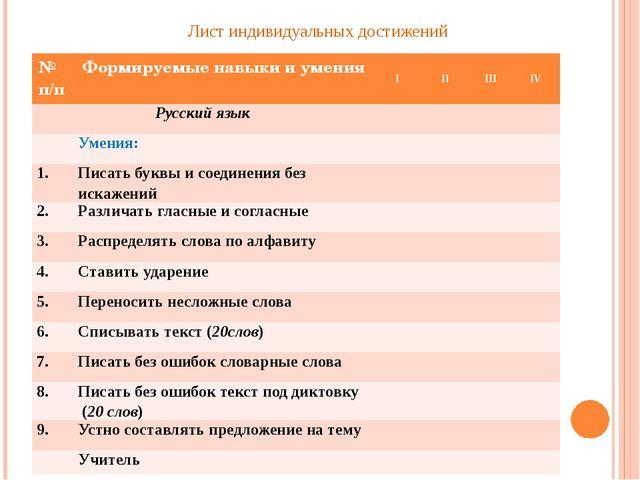 Лист индивидуальных достижений № п/п Формируемые навыки и умения I II III IV...