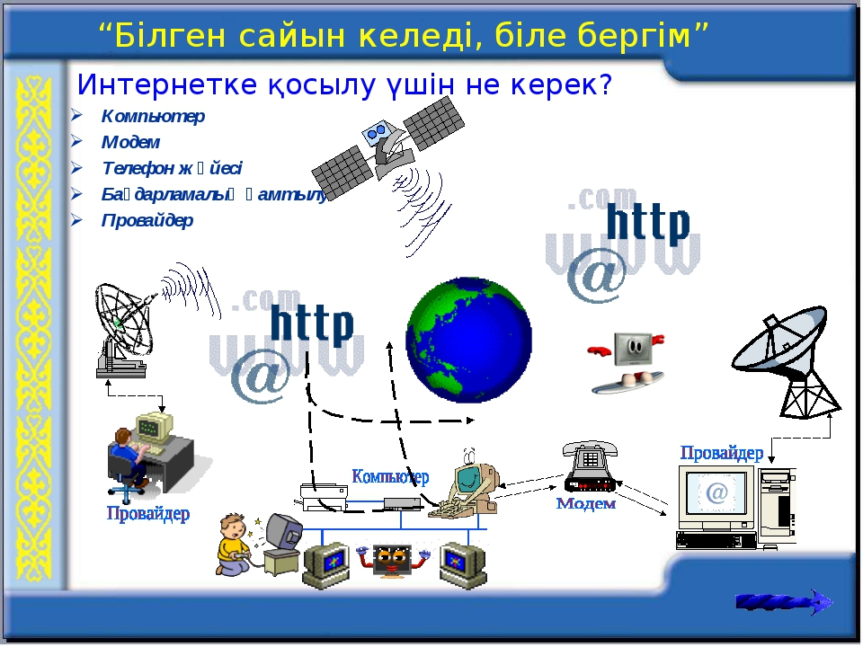Компьютер Модем Телефон жүйесі Бағдарламалық қамтылу Провайдер Интернетке қос...