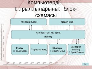 Компьютердің құрылғыларының блок-схемасы Жүйелік блок Жедел жад Ақпараттық ке