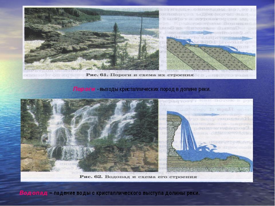 Пороги - выходы кристаллических пород в долине реки. Водопад – падение воды с...