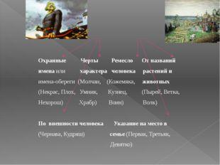 Имена в Древней Руси Охранные Черты Ремесло От названий имена или характера