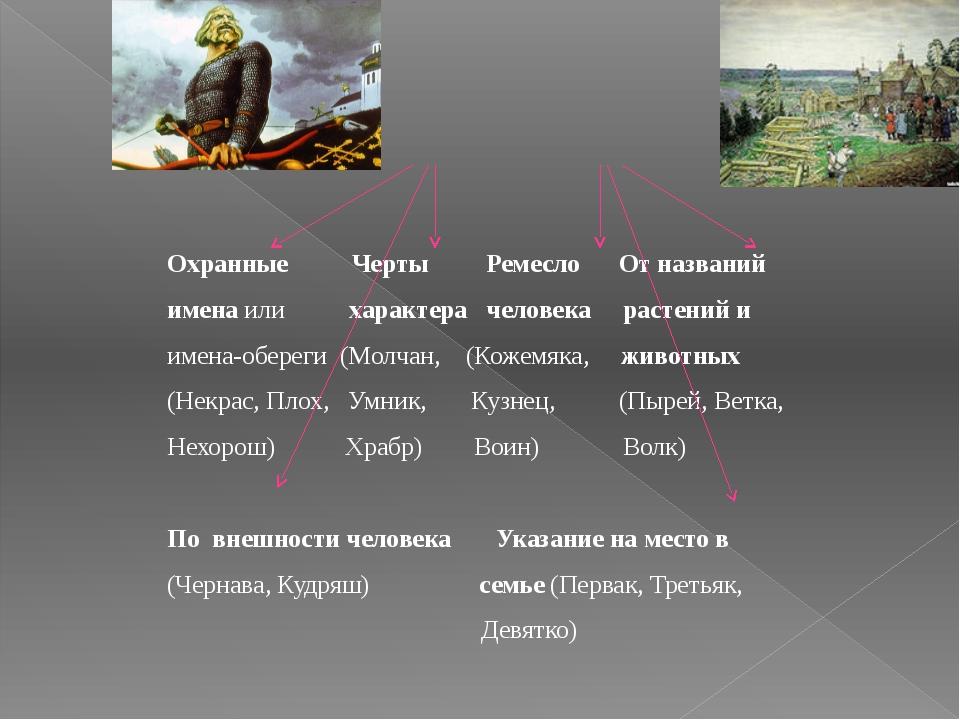 Имена в Древней Руси Охранные Черты Ремесло От названий имена или характера...