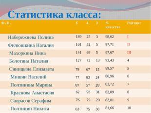 Статистика класса: Ф.И. 5 4 3 %качества Рейтинг НабережневаПолина 189 25 3 98