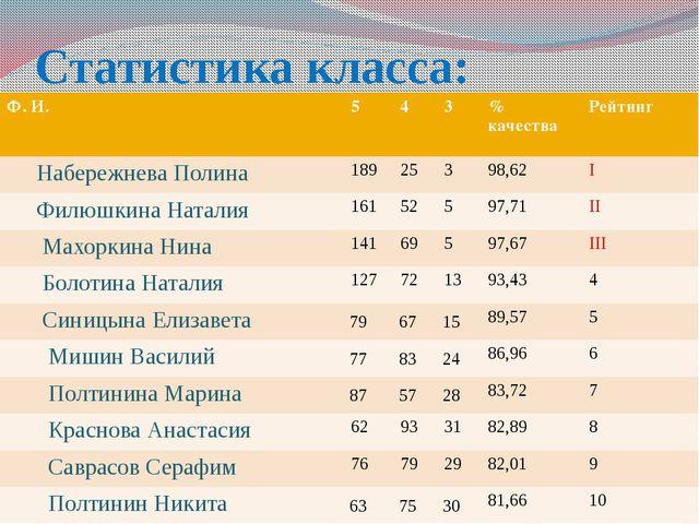 Статистика класса: Ф.И. 5 4 3 %качества Рейтинг НабережневаПолина 189 25 3 98...