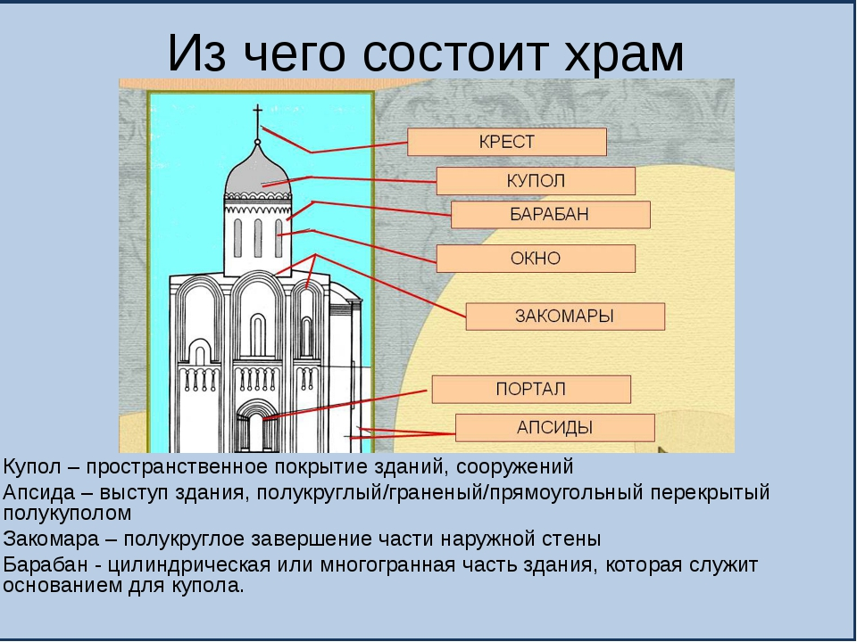 Из чего состоит храм Купол – пространственное покрытие зданий, сооружений Апс...