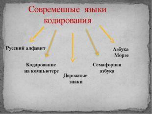 Современные языки кодирования Русский алфавит Кодирование на компьютере Азбук