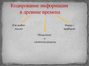 Кодирование информации в древние времена Наскальные и настенные рисунки «Узел